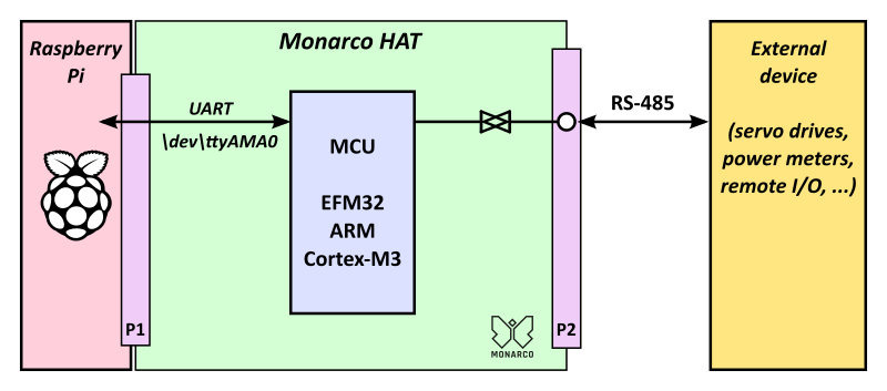 Modbus RTU with the Monarco HAT on Raspberry Pi | REXYGEN
